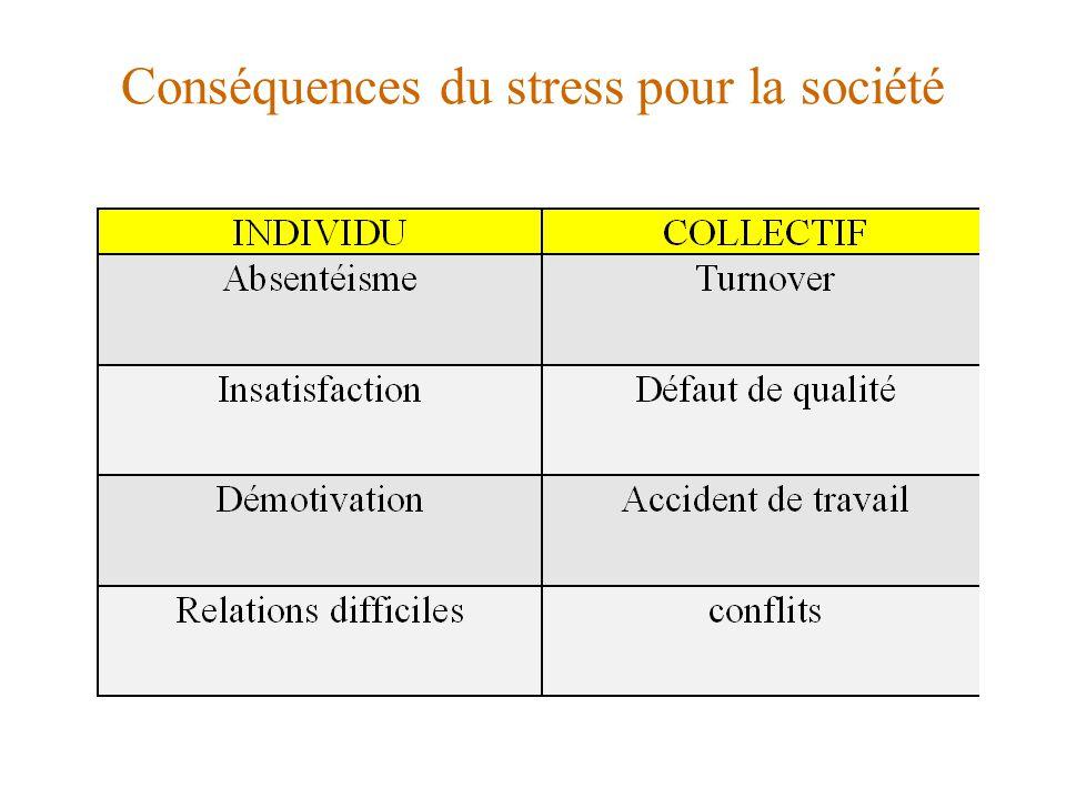Conséquences du stress pour la société