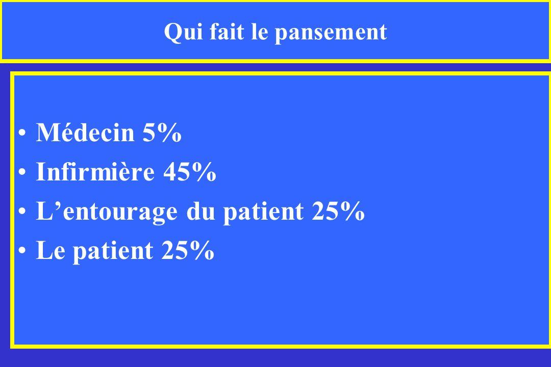 L'entourage du patient 25% Le patient 25%