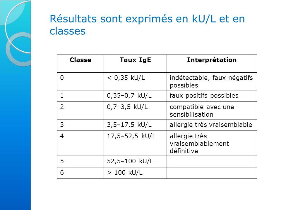 Résultats sont exprimés en kU/L et en classes