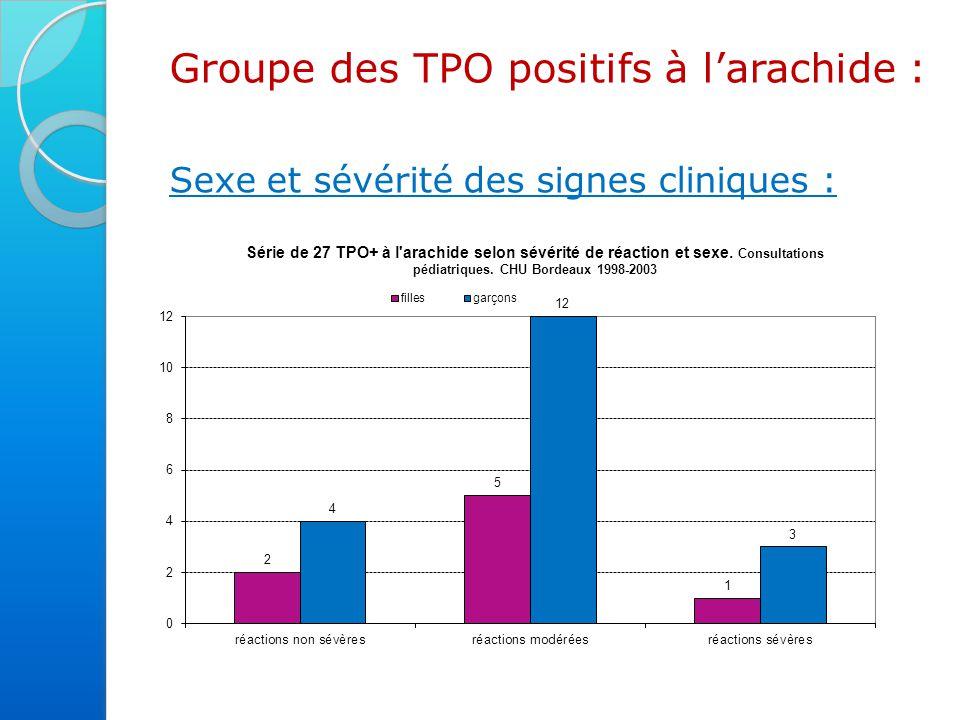 Groupe des TPO positifs à l'arachide :