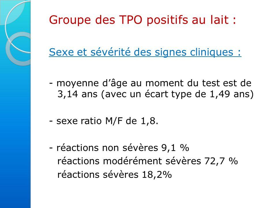 Groupe des TPO positifs au lait :