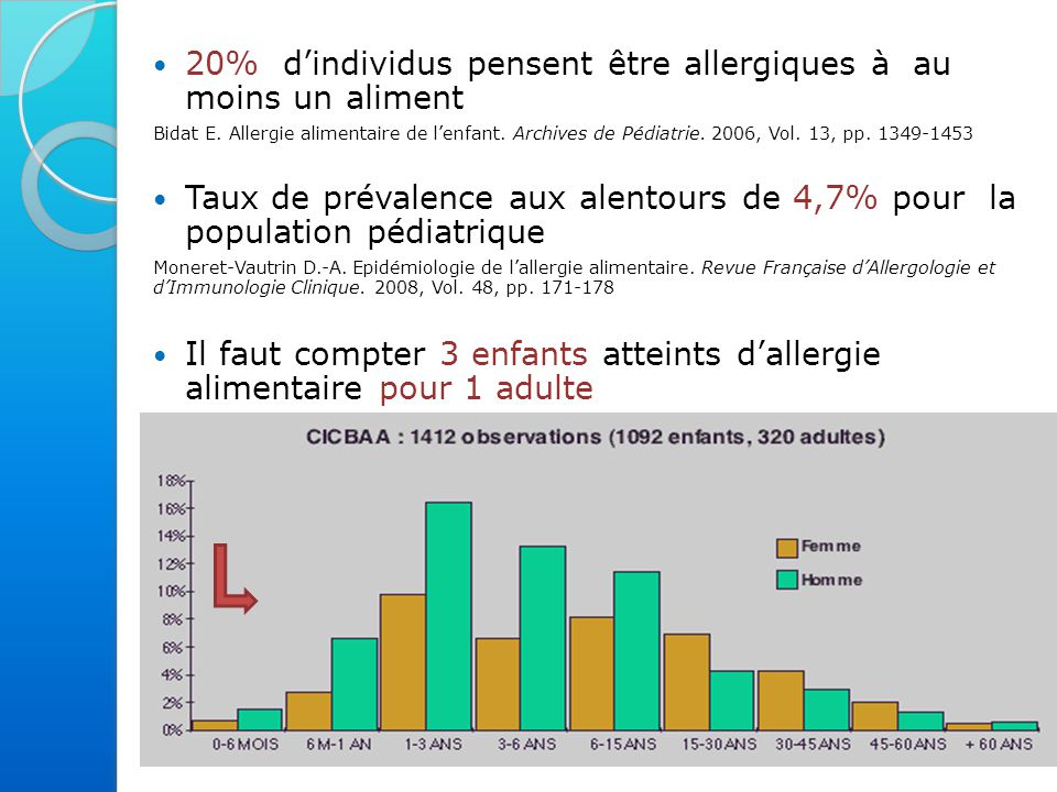 20% d'individus pensent être allergiques à au moins un aliment