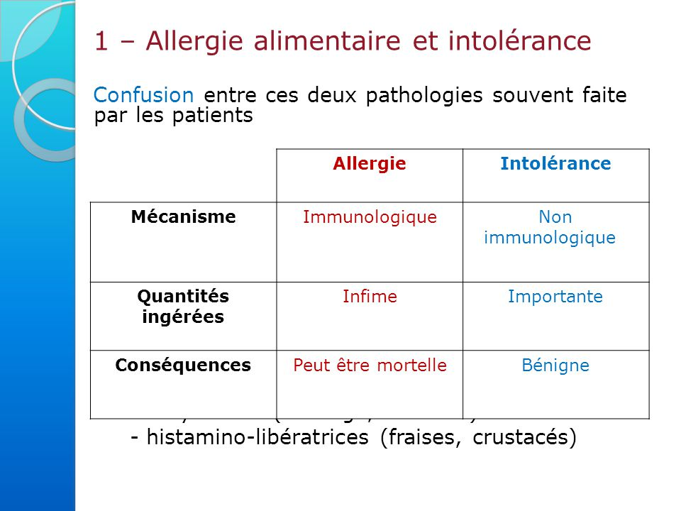 1 – Allergie alimentaire et intolérance