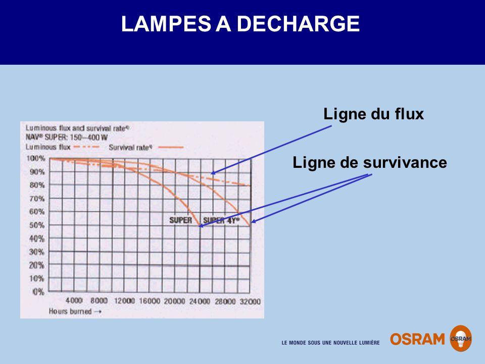 LAMPES A DECHARGE Ligne du flux Ligne de survivance