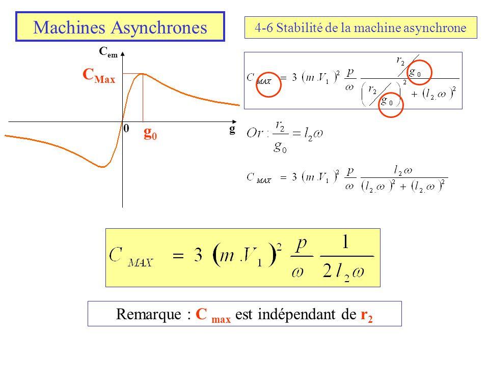 Machines Asynchrones CMax g0 Remarque : C max est indépendant de r2