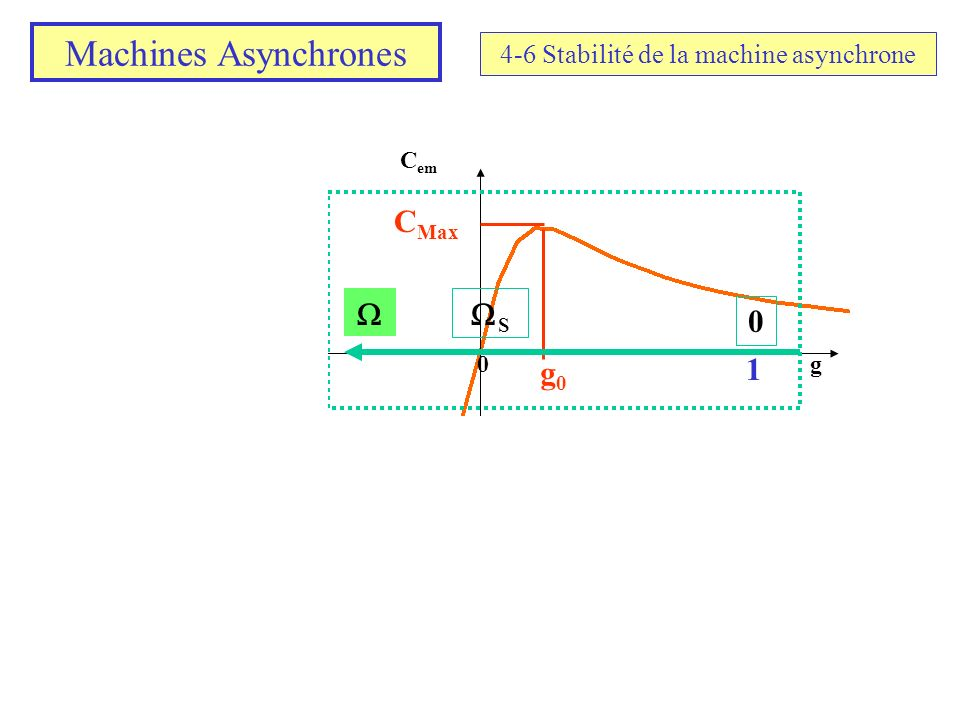 4-6 Stabilité de la machine asynchrone