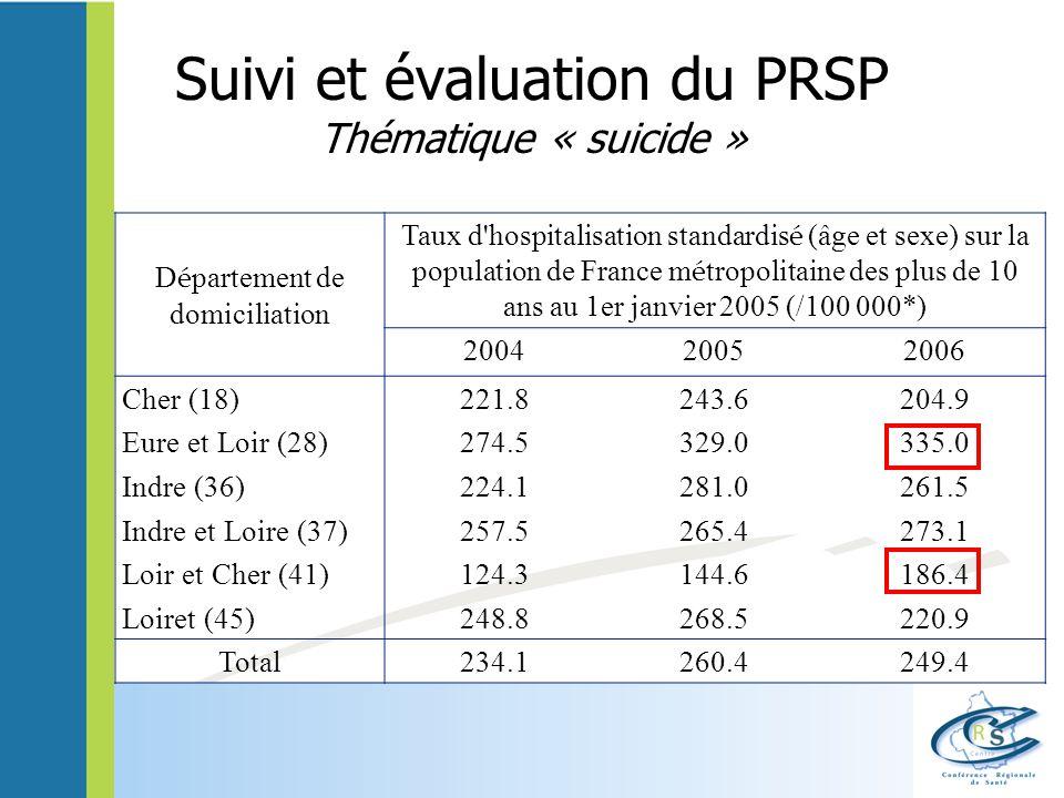 Suivi et évaluation du PRSP Thématique « suicide »