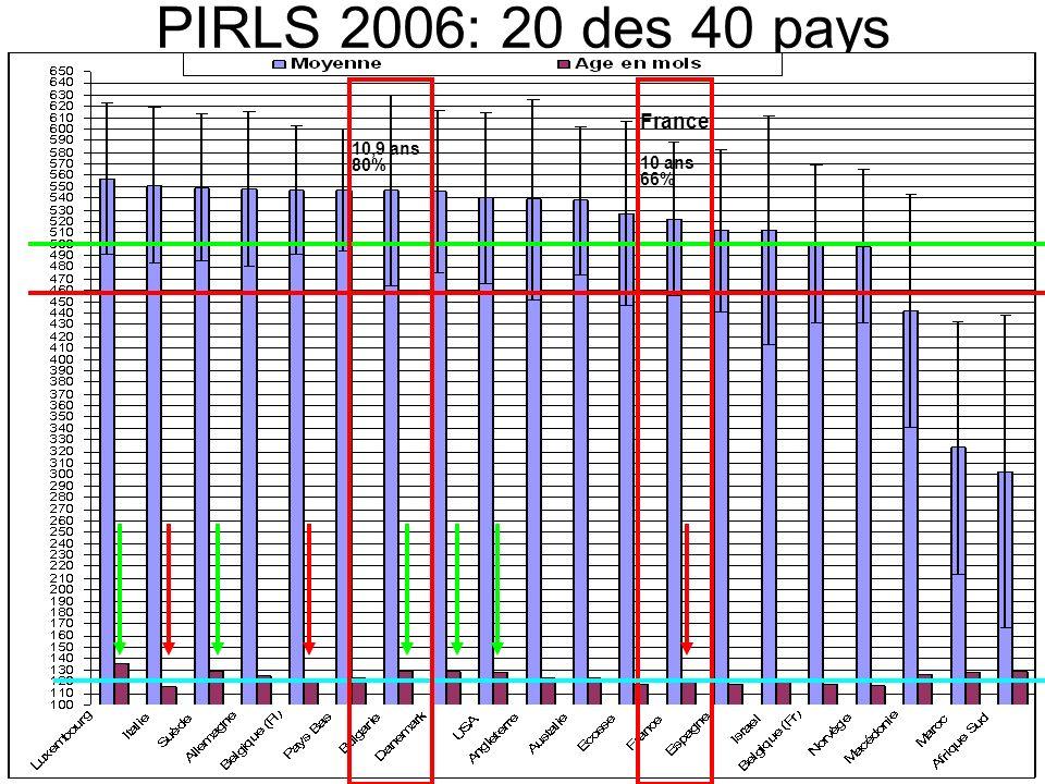 PIRLS 2006: 20 des 40 pays France 10,9 ans 80% 10 ans 66%