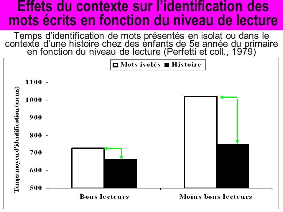 Effets du contexte sur l'identification des mots écrits en fonction du niveau de lecture