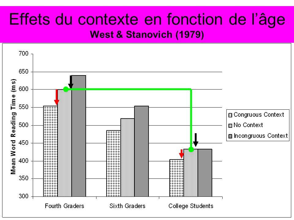 Effets du contexte en fonction de l'âge West & Stanovich (1979)