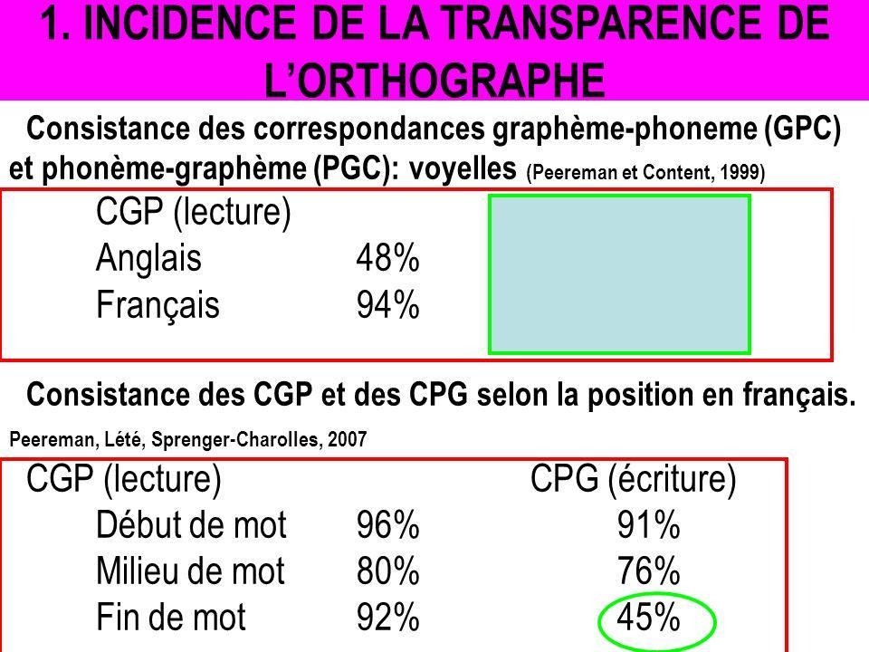 1. INCIDENCE DE LA TRANSPARENCE DE L'ORTHOGRAPHE