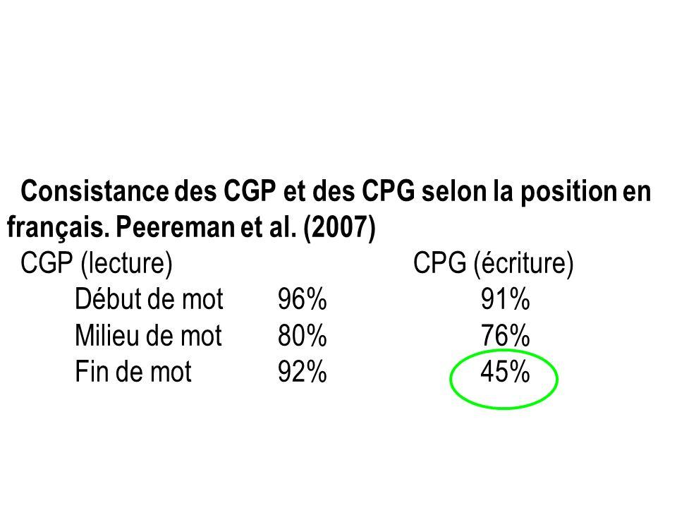 Consistance des CGP et des CPG selon la position en français