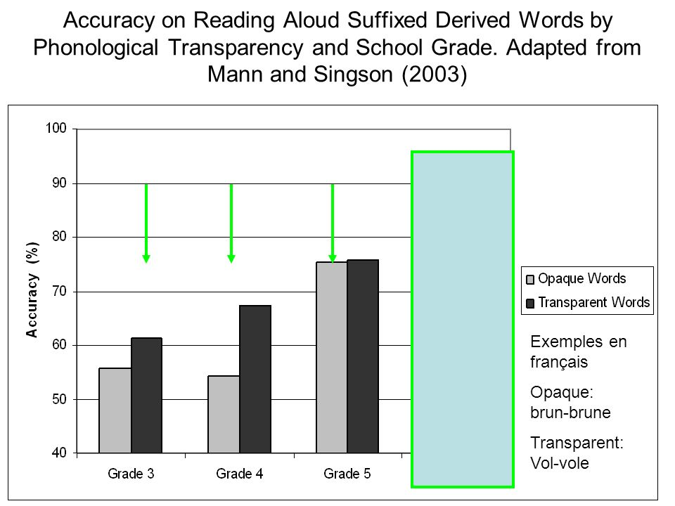 Accuracy on Reading Aloud Suffixed Derived Words by Phonological Transparency and School Grade. Adapted from Mann and Singson (2003)