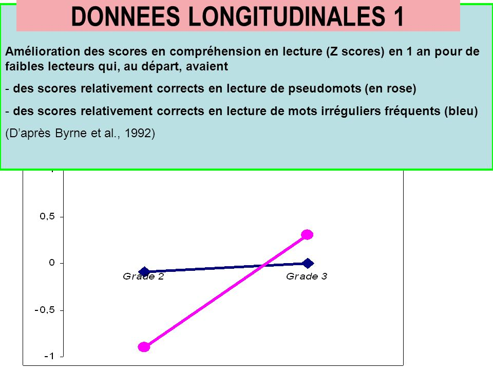 DONNEES LONGITUDINALES 1