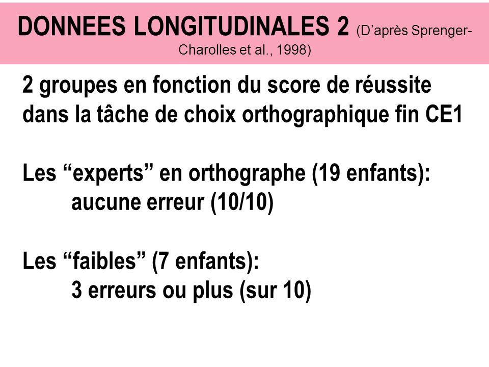DONNEES LONGITUDINALES 2 (D'après Sprenger-Charolles et al., 1998)
