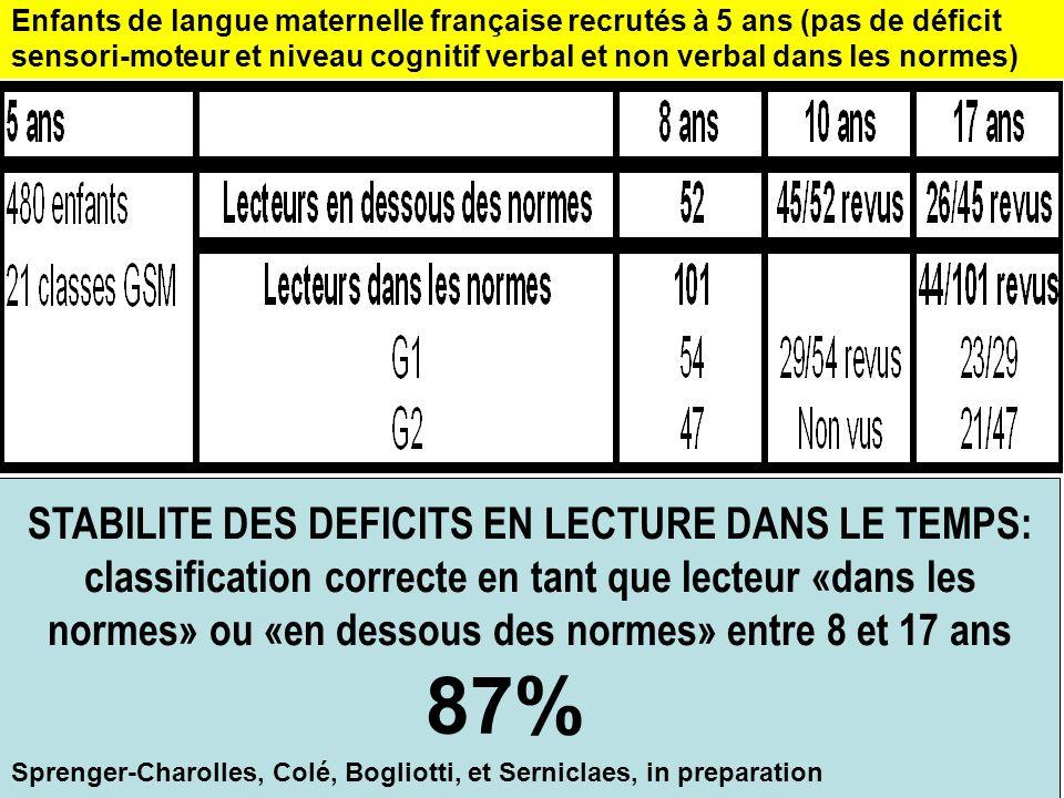 Enfants de langue maternelle française recrutés à 5 ans (pas de déficit sensori-moteur et niveau cognitif verbal et non verbal dans les normes)