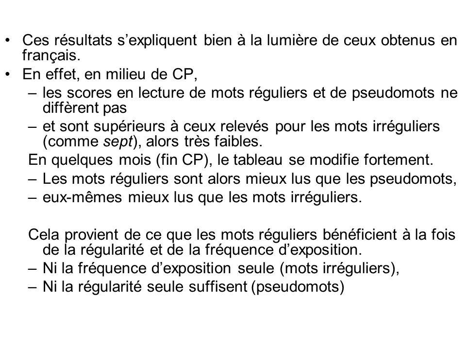 Ces résultats s'expliquent bien à la lumière de ceux obtenus en français.