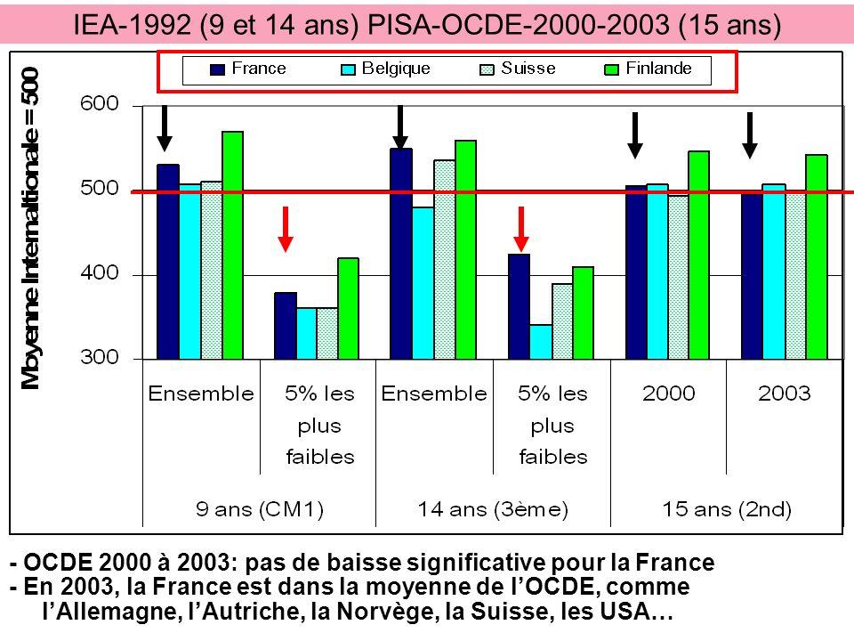 IEA-1992 (9 et 14 ans) PISA-OCDE-2000-2003 (15 ans)