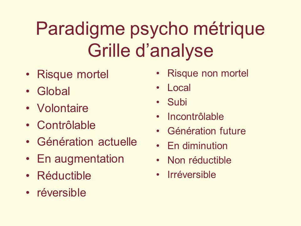 Paradigme psycho métrique Grille d'analyse
