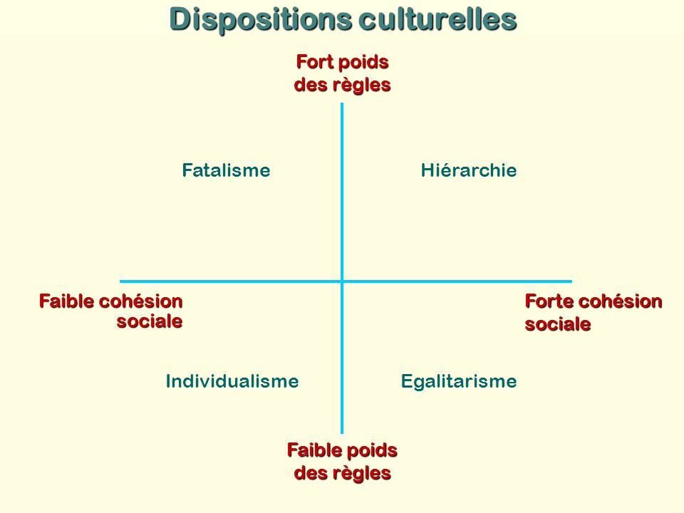 Dispositions culturelles
