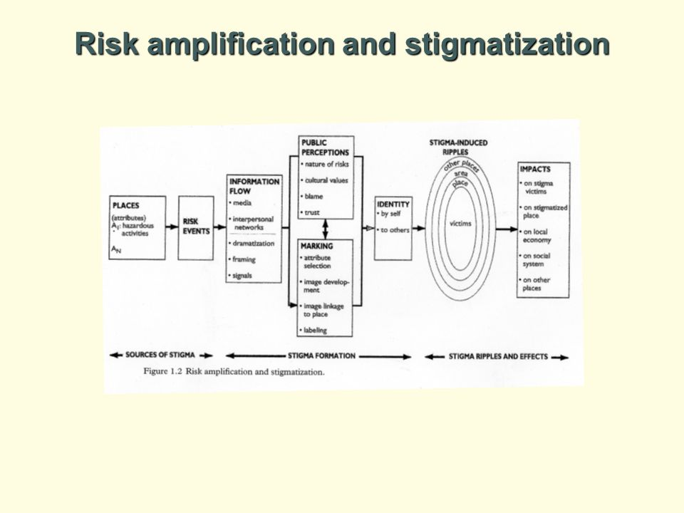 Risk amplification and stigmatization