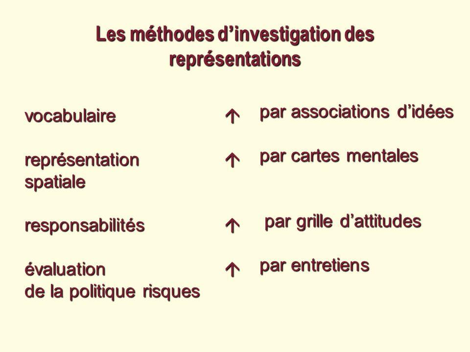 Les méthodes d'investigation des représentations