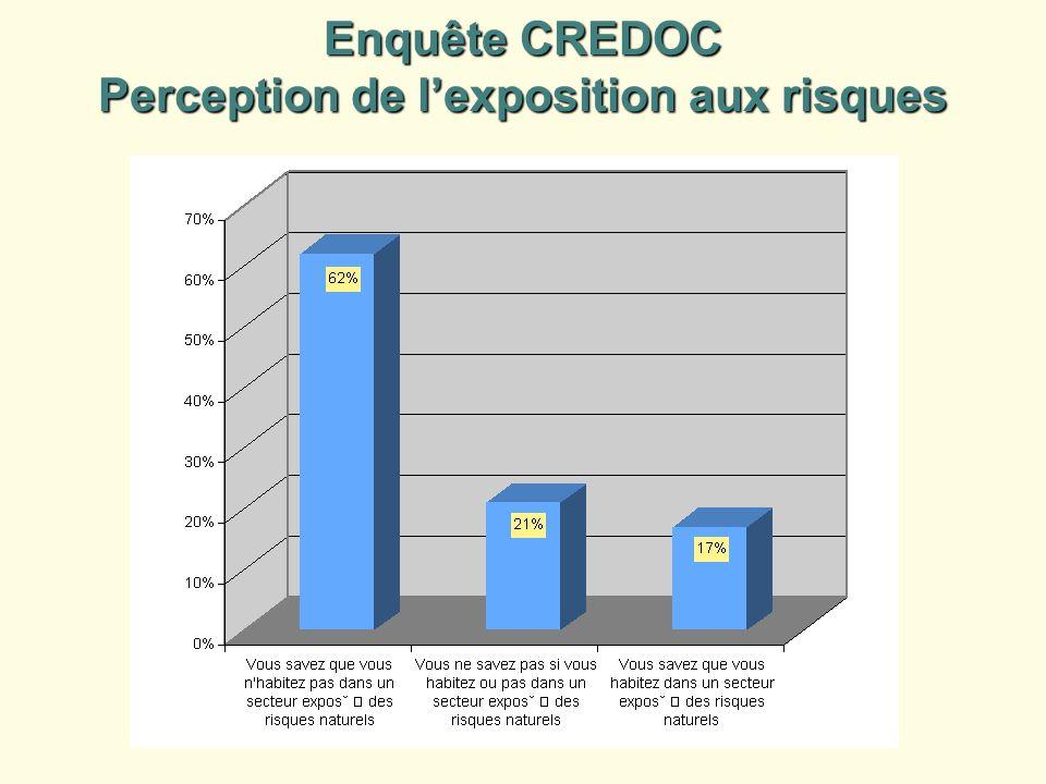 Enquête CREDOC Perception de l'exposition aux risques
