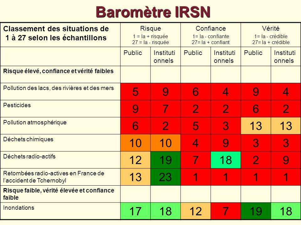 Baromètre IRSNClassement des situations de 1 à 27 selon les échantillons. Risque. 1 = la + risquée 27 = la - risquée.