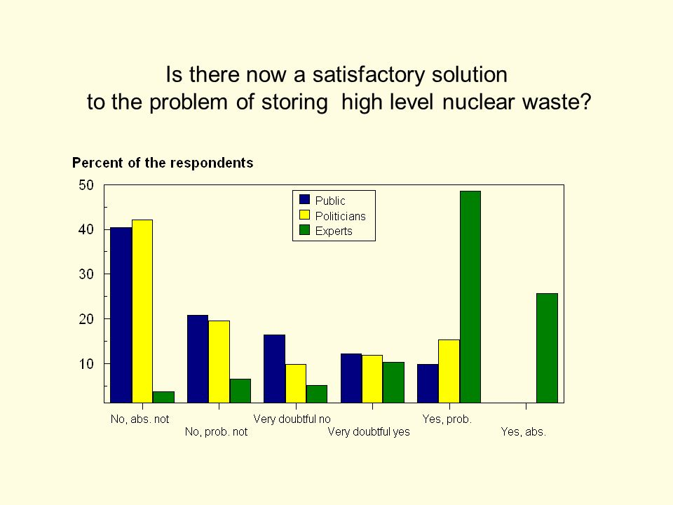 Is there now a satisfactory solution to the problem of storing high level nuclear waste