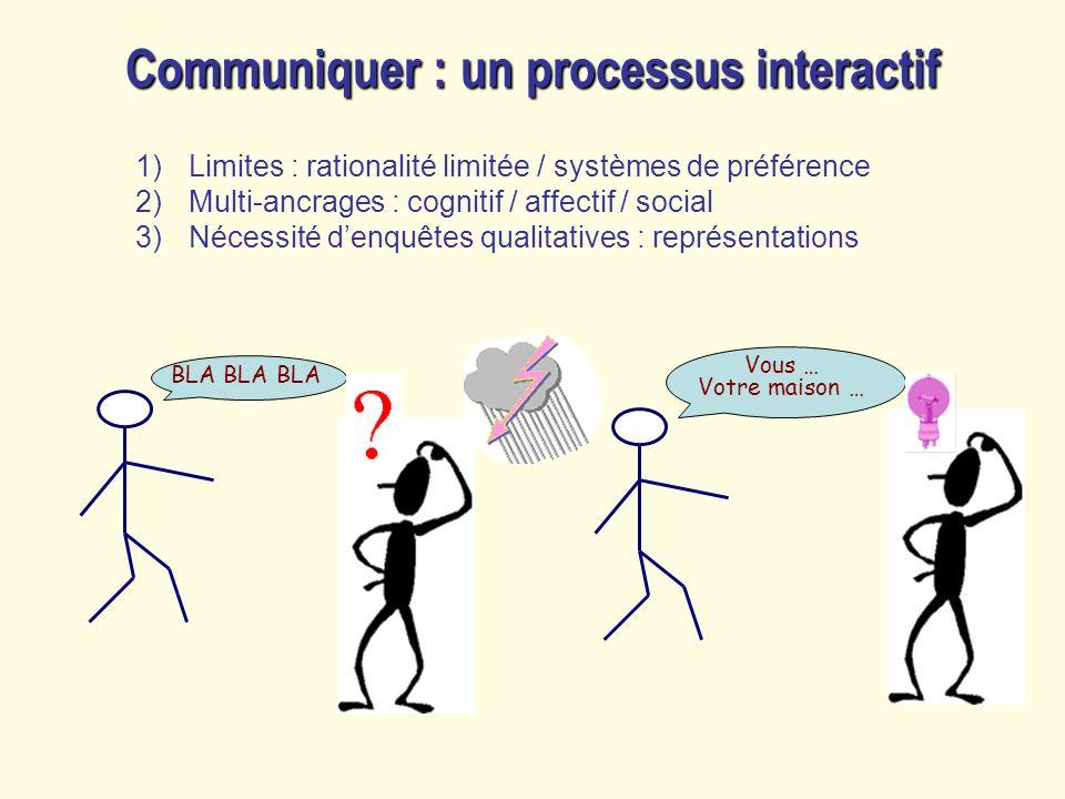 Communiquer : un processus interactif