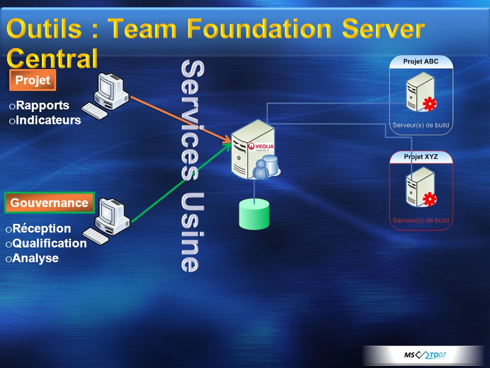 Outils : Team Foundation Server Central