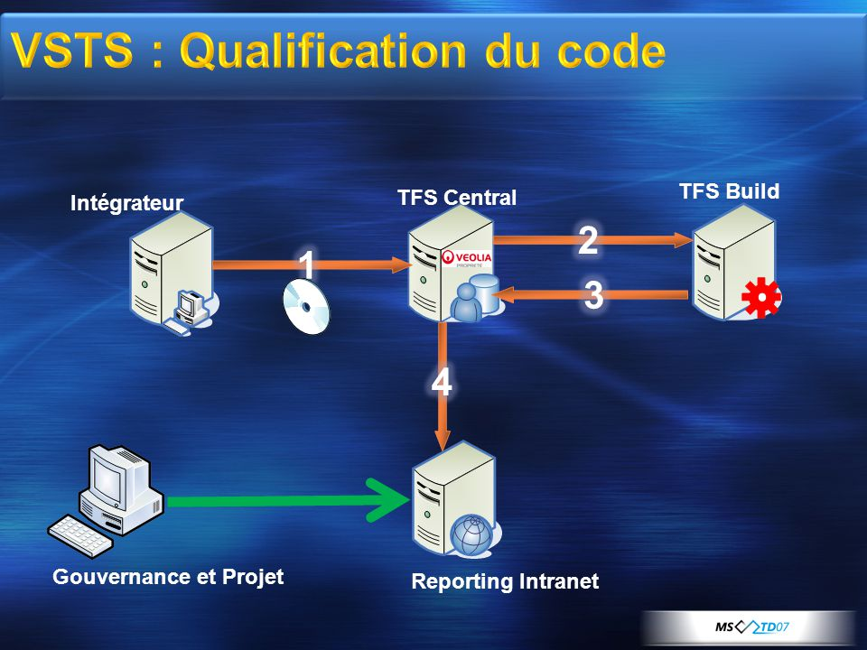 VSTS : Qualification du code