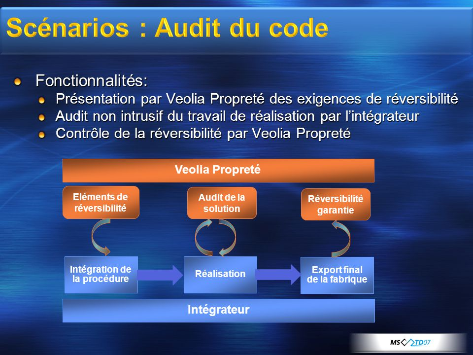 Scénarios : Audit du code