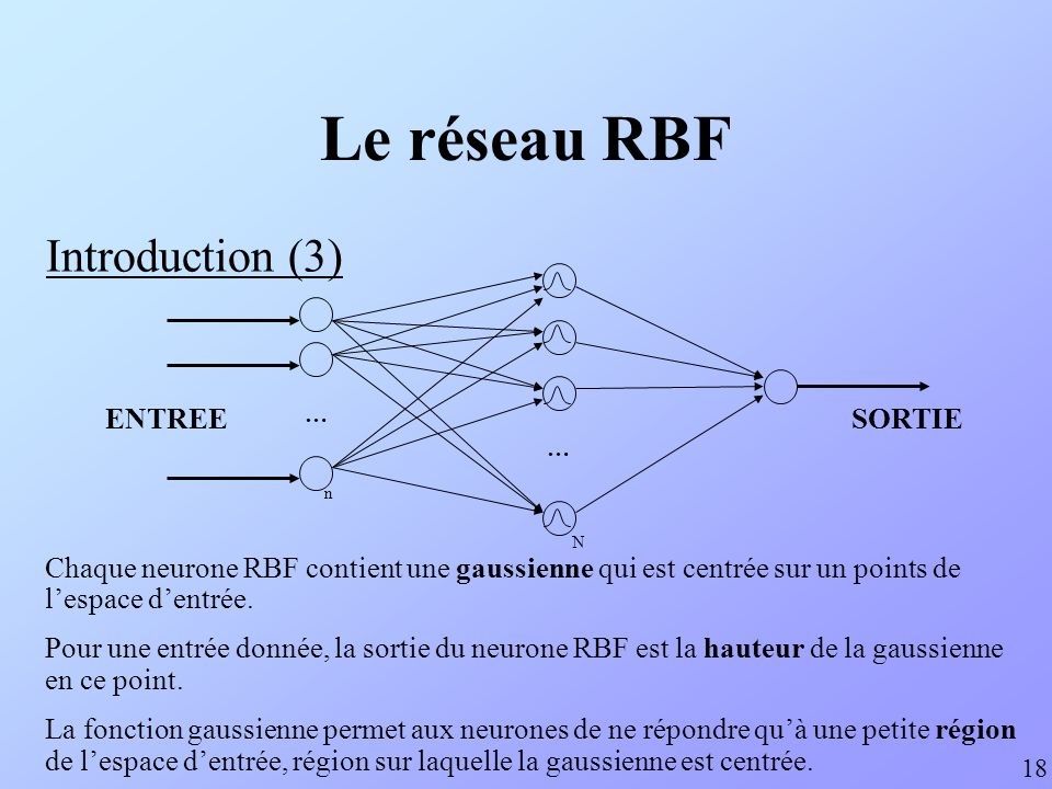 Le réseau RBF Introduction (3) ENTREE SORTIE