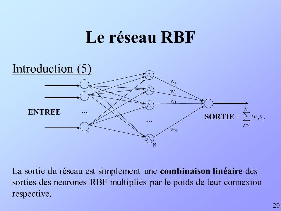 Le réseau RBF Introduction (5)