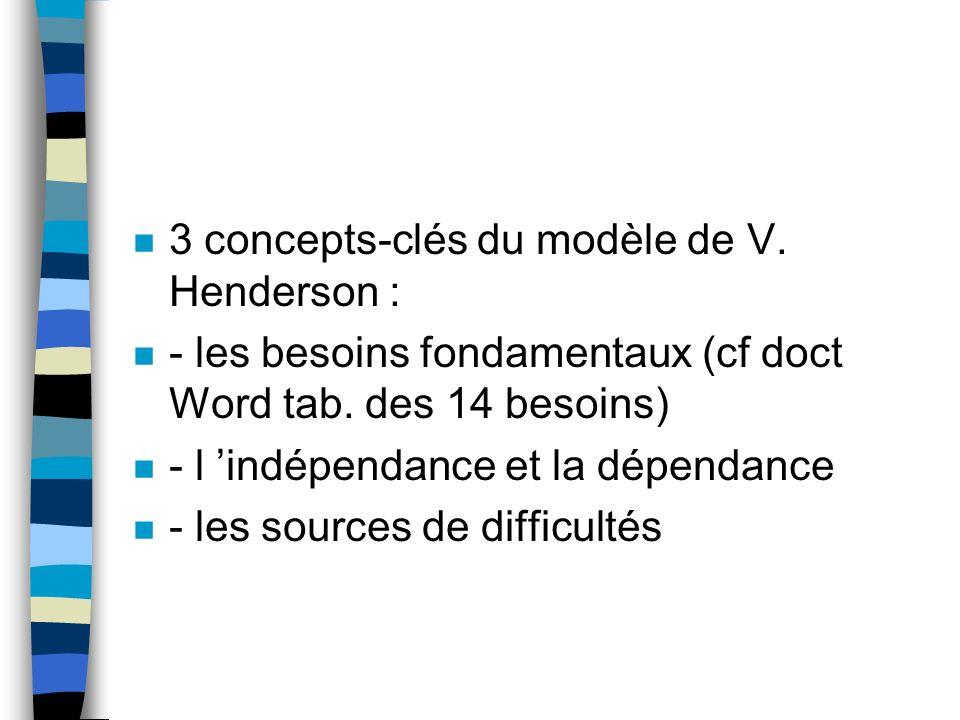 3 concepts-clés du modèle de V. Henderson :