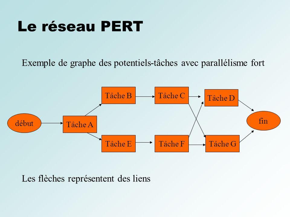 Le réseau PERTExemple de graphe des potentiels-tâches avec parallélisme fort. Tâche B. Tâche C. Tâche D.