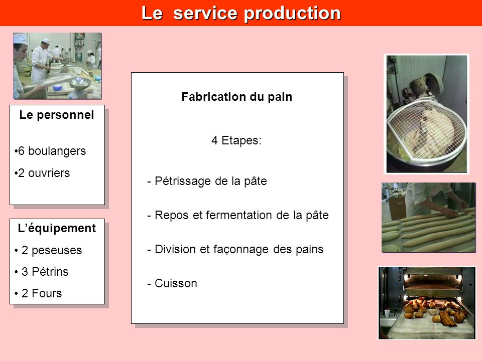 Le service production Fabrication du pain 4 Etapes: Le personnel