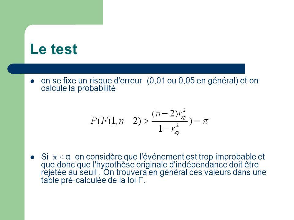 Le test on se fixe un risque d erreur (0,01 ou 0,05 en général) et on calcule la probabilité.