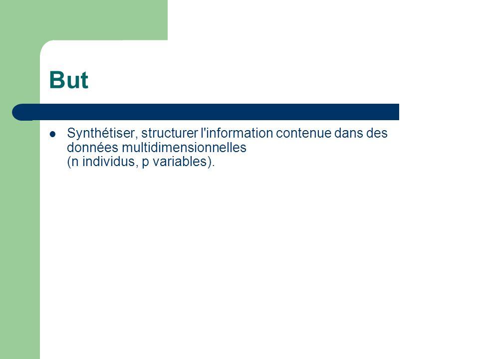 ButSynthétiser, structurer l information contenue dans des données multidimensionnelles (n individus, p variables).
