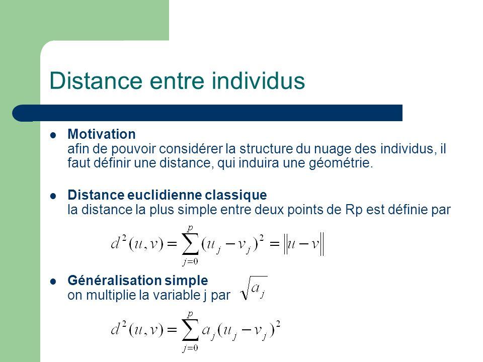 Distance entre individus