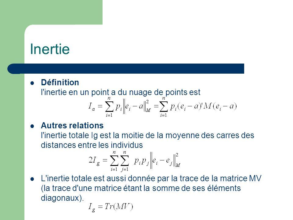 Inertie Définition l inertie en un point a du nuage de points est