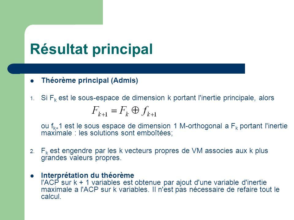 Résultat principal Théorème principal (Admis)
