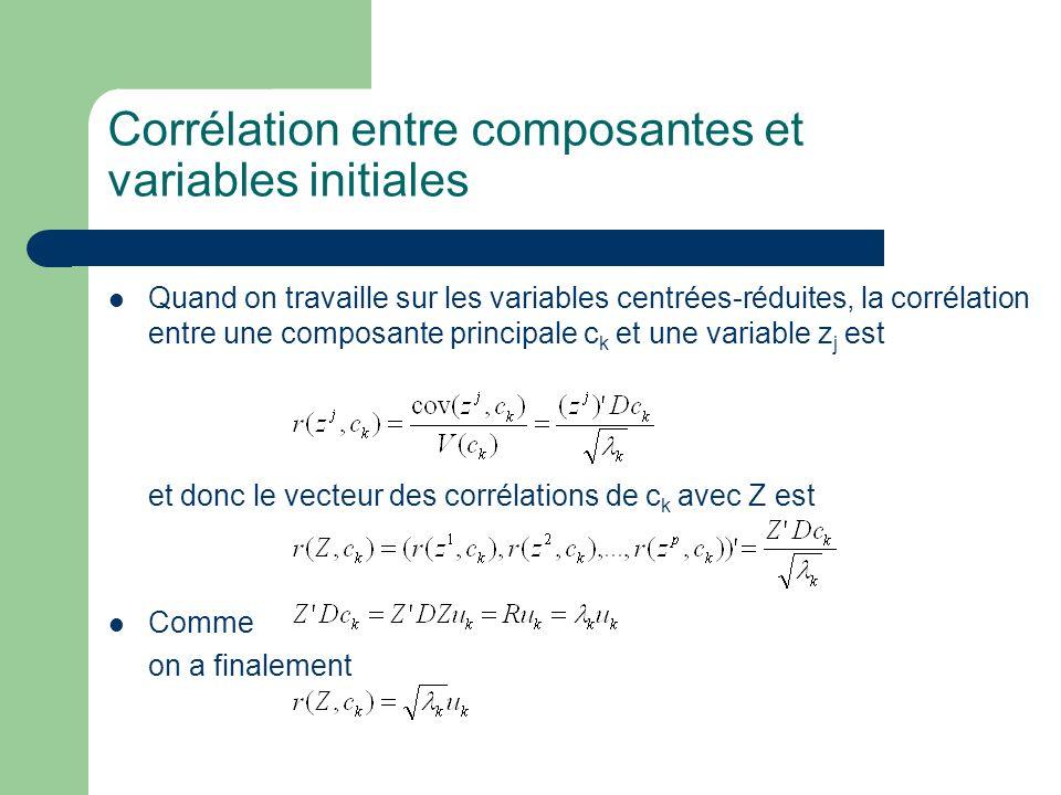 Corrélation entre composantes et variables initiales