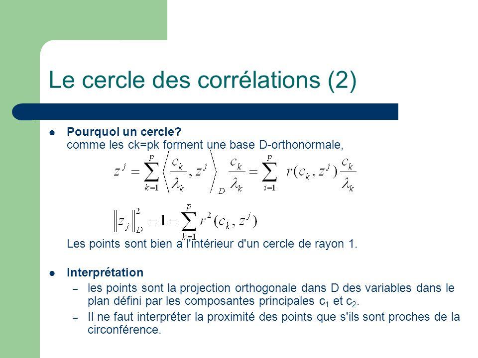 Le cercle des corrélations (2)
