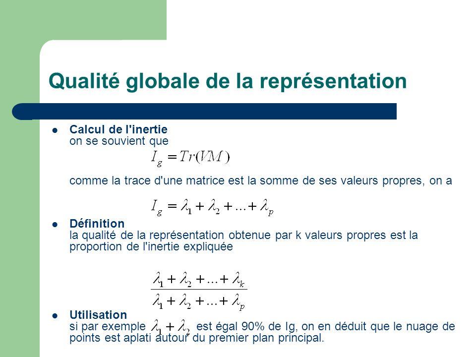 Qualité globale de la représentation