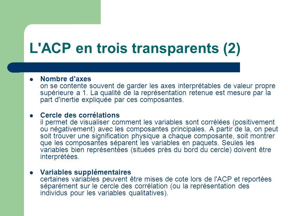 L ACP en trois transparents (2)