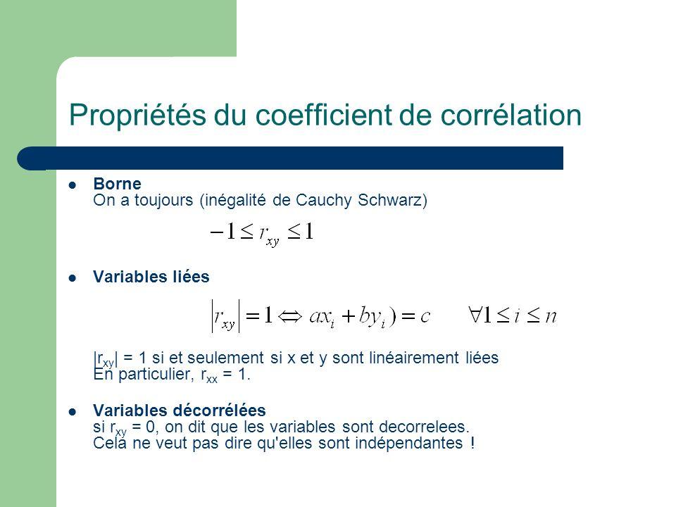 Propriétés du coefficient de corrélation