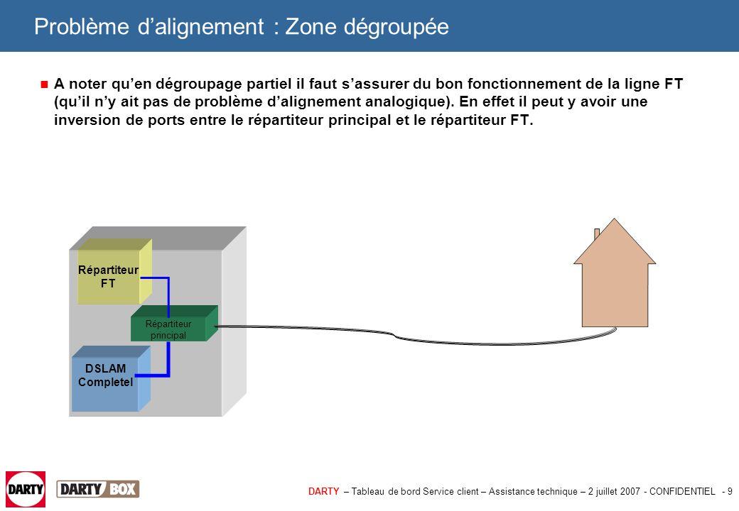 Problème d'alignement : Zone dégroupée
