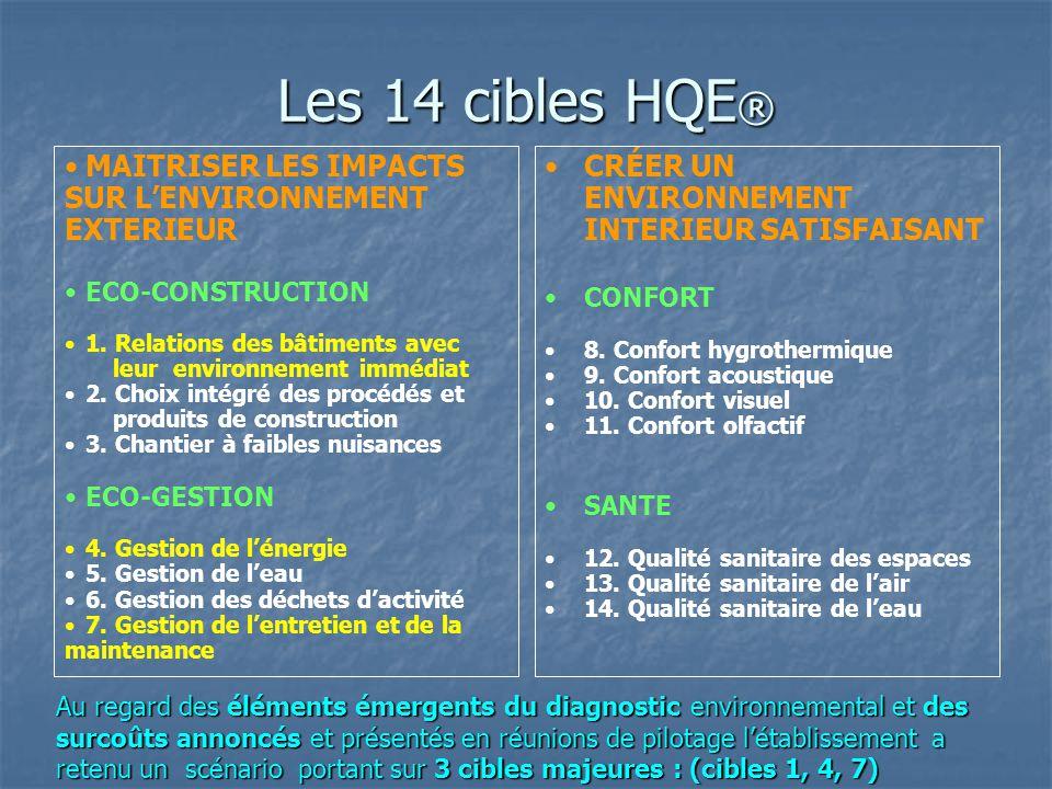 Les 14 cibles HQE® MAITRISER LES IMPACTS SUR L'ENVIRONNEMENT EXTERIEUR